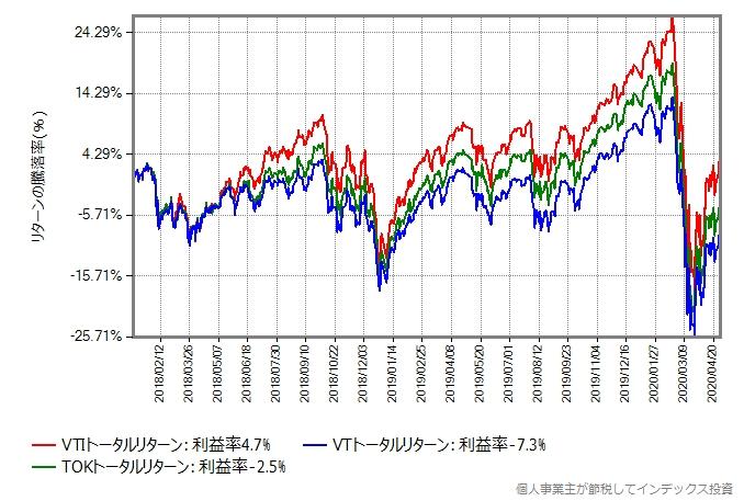 2018年から比較したグラフ