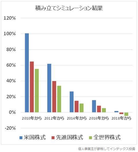 積み立てシミュレーションの結果のグラフ
