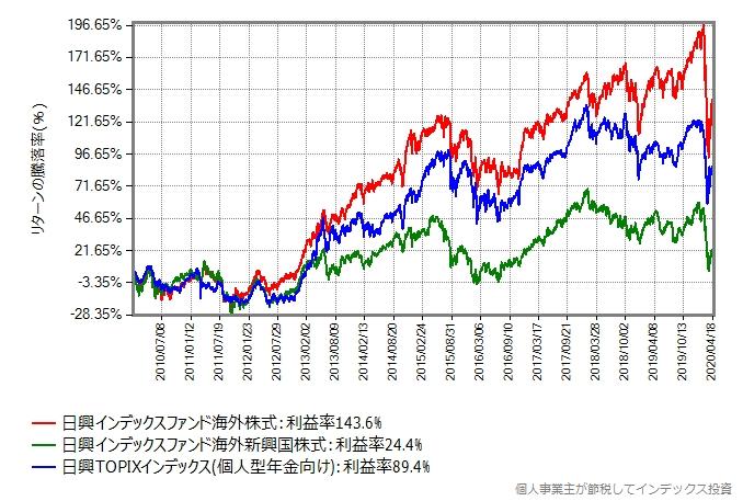 先進国株式、新興国株式、国内株式の2010年からのリターン比較グラフ
