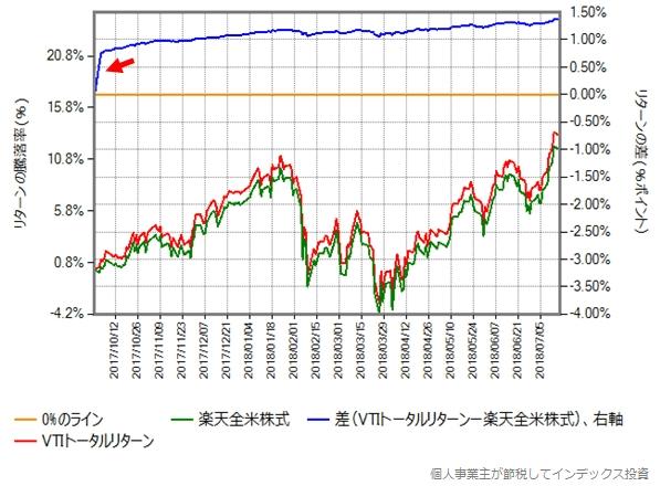 2017年9月29日から2018年7月17日(第一期決算期間)における楽天全米株式とVTIトータルリターンの比較グラフ