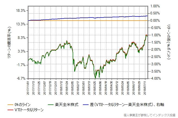 2017年11月1日から2018年7月17日における楽天全米株式とVTIトータルリターンの比較グラフ