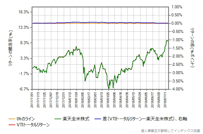 VTIトータルリターンの運用コストを年率0.40%ポイント増量したものとの比較グラフ