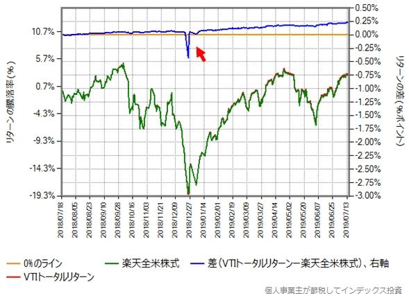 2018年7月18日から2019年7月16日(第二期決算期間)における楽天全米株式とVTIトータルリターンの比較グラフ