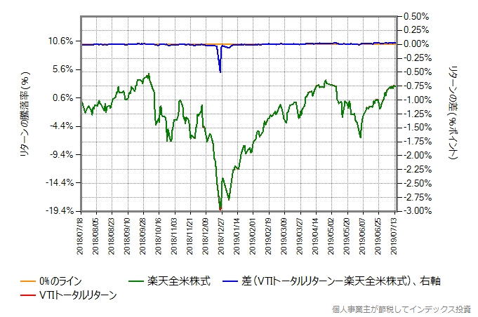 VTIトータルリターンの運用コストを年率0.20%ポイント増量したものとの比較グラフ