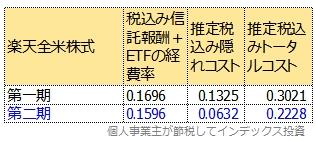 第一期運用報告書、第二期運用報告書から計算したトータルコスト表