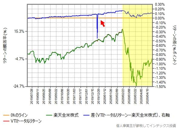 第三期決算期間が開始した2019年7月17日から2020年4月30日までの、楽天全米株式とVTIトータルリターンの比較グラフ