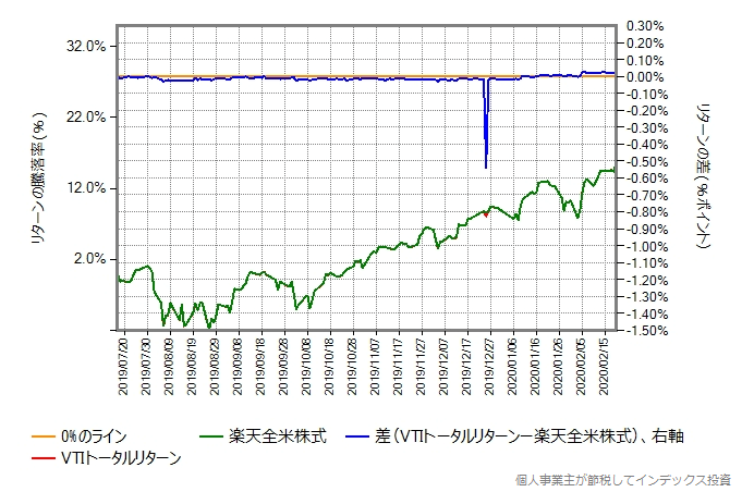 VTIトータルリターンの運用コストを年率0.20%ポイント増量したものとの比較グラフ2