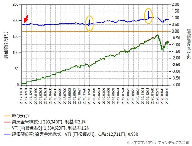 月額予算5万円でVTIを買う場合のシミュレーションのグラフ(買付手数料無料化前)