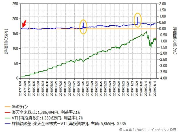 月額予算5万円でVTIを買う場合のシミュレーションのグラフ(買付手数料無料化後)