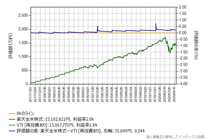 月額予算50万円でVTIを買う場合のシミュレーションのグラフ(買付手数料無料化後)