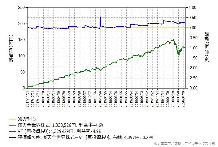 月額予算5万円でVTを買う場合のシミュレーションのグラフ(買付手数料無料化後)