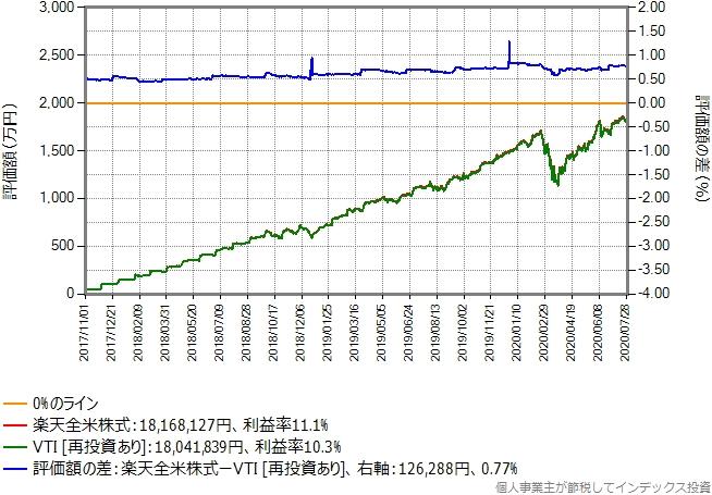 月額予算50万円でVTIを買う場合のシミュレーションのグラフ(買付手数料無料化前)