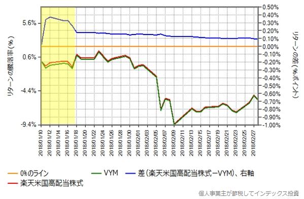 楽天米国高配当株式の設定日から約2ヶ月間の、VYMの取引価格(円換算後)の比較グラフ