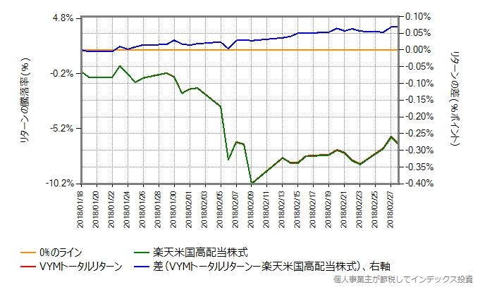 2018年1月18日から2018年7月17日における楽天米国高配当株式とVYMトータルリターンの比較グラフ