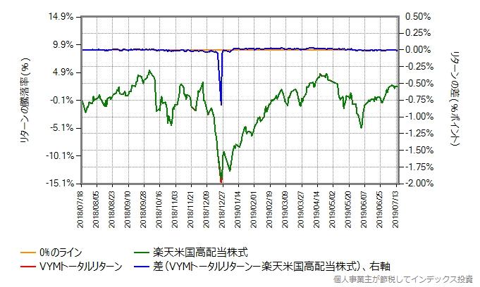 VYMトータルリターンの運用コストを年率0.40%ポイント増量したものとの比較グラフ