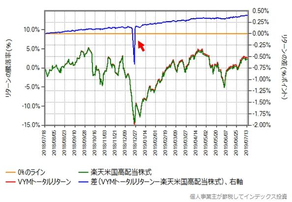 2018年7月18日から2019年7月16日における楽天米国高配当株式とVYMトータルリターンの比較グラフ
