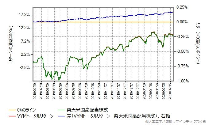 2019年7月17日から2020年2月20日までの、楽天米国高配当株式とVYMトータルリターンの比較グラフ