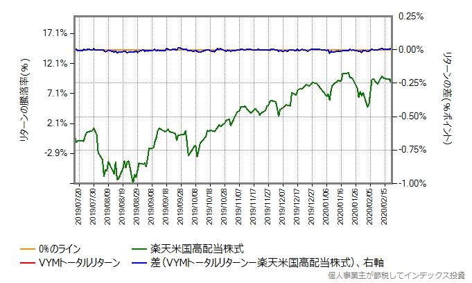 VYMトータルリターンの運用コストを年率0.25%ポイント増量したものとの比較グラフ