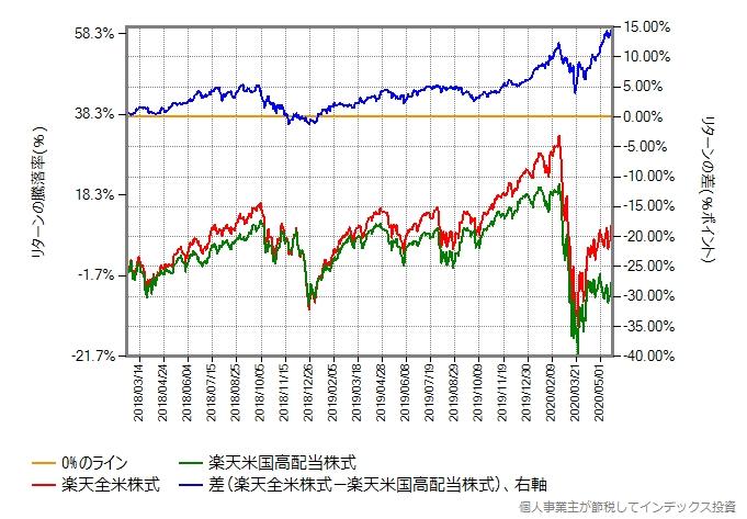 楽天全米株式とのリターン比較グラフ