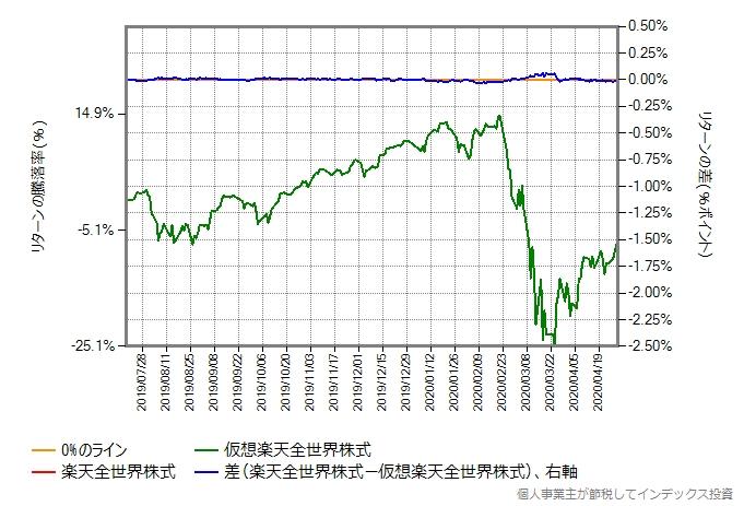 本物と仮想楽天全世界株式のリターン比較グラフ