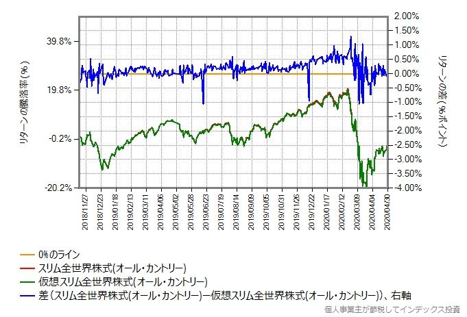 ACWIトータルリターンのリターンを年率0.25%ポイント増量したものとの比較グラフ