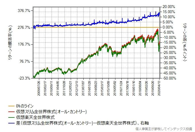 仮想データ同士の、2009年年初からの比較グラフ