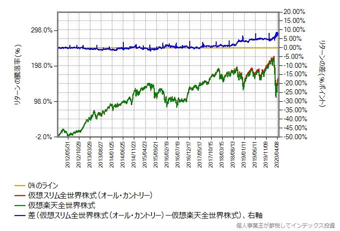 仮想データ同士の、2012年年初からの比較グラフ