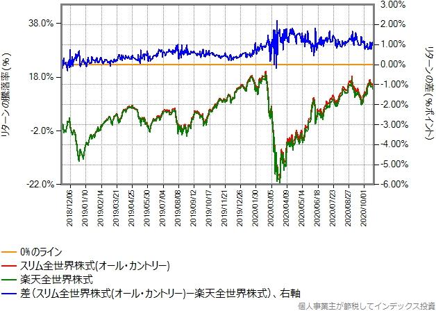 2018年11月15日から2020年10月23日までの、楽天全世界株式とオール・カントリーのリターン比較グラフ