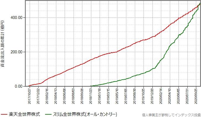 楽天全世界株式とオール・カントリーの設定来の資金流出入額の累計の推移グラフ