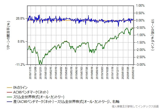 スリム全世界株式(オール・カントリー)とベンチマークのリターン比較グラフ