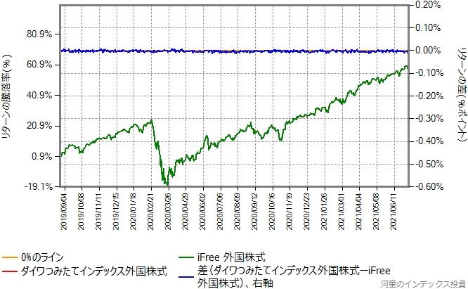 ダイワつみたてインデックス外国株式の運用コストを、年率0.054%ポイント増量したものとの比較グラフ