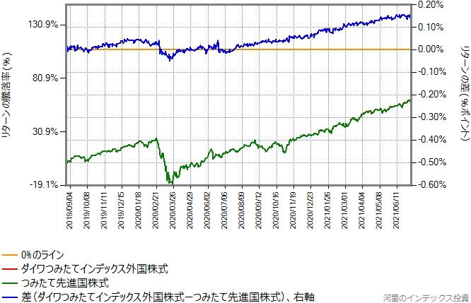 つみたて先進国株式とダイワつみたてインデックス外国株式のリターン比較グラフ