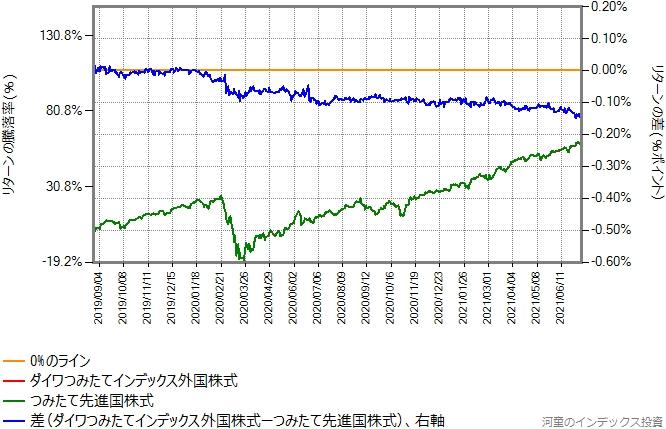ダイワつみたてインデックス外国株式の運用コストを年率0.098%ポイント増量したものとの比較したグラフ