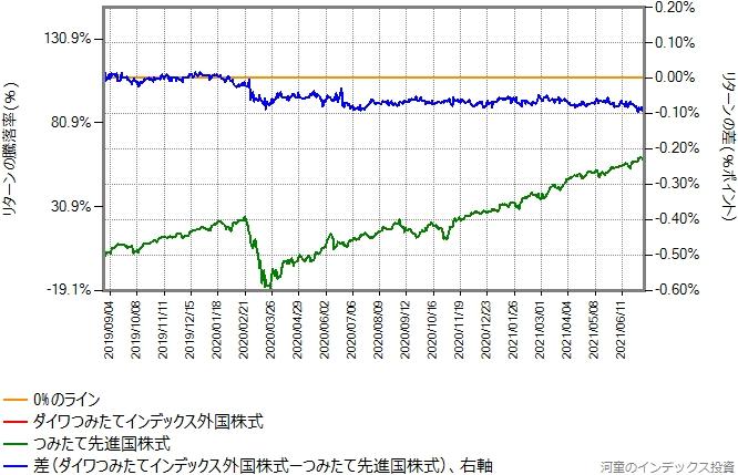 ダイワつみたてインデックス外国株式の運用コストを年率0.08%ポイント増量したものとの比較したグラフ