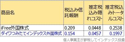 ダイワつみたてインデックス外国株式のトータルコスト表