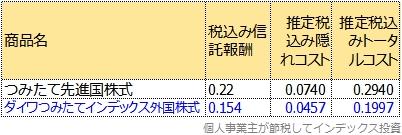 つみたて先進国株式とダイワつみたてインデックス外国株式のトータルコスト比較表