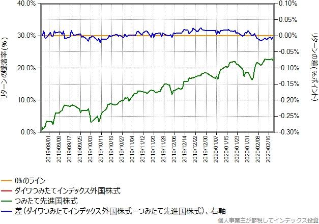 ダイワつみたてインデックス外国株式の運用コストを年率0.06%ポイント増量したものとの比較したグラフ