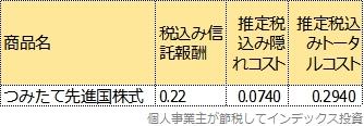 つみたて先進国株式のトータルコスト表