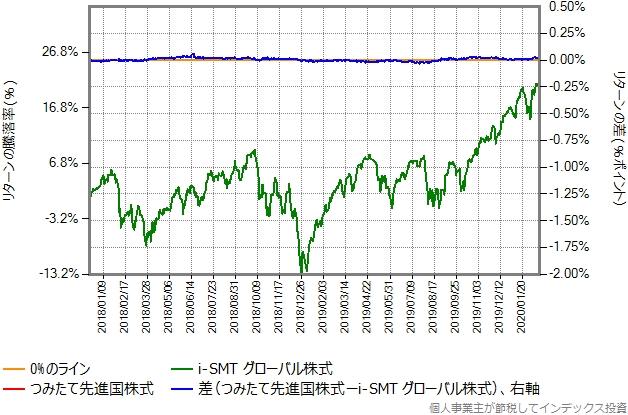 i-SMTグローバル株式とつみたて先進国株式とのリターン比較グラフ
