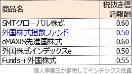 2009年前後に設定されたローコスト先進国株式インデックスを設定順に並べた表