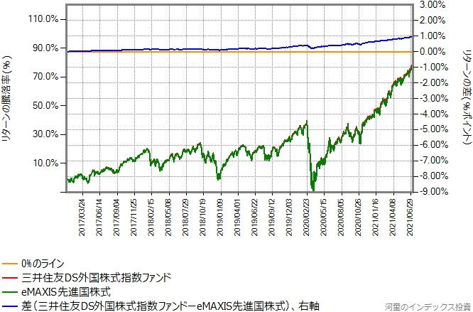 三井住友DS外国株式指数ファンドの運用コストを年率0.10%ポイント増量したものとの比較グラフ