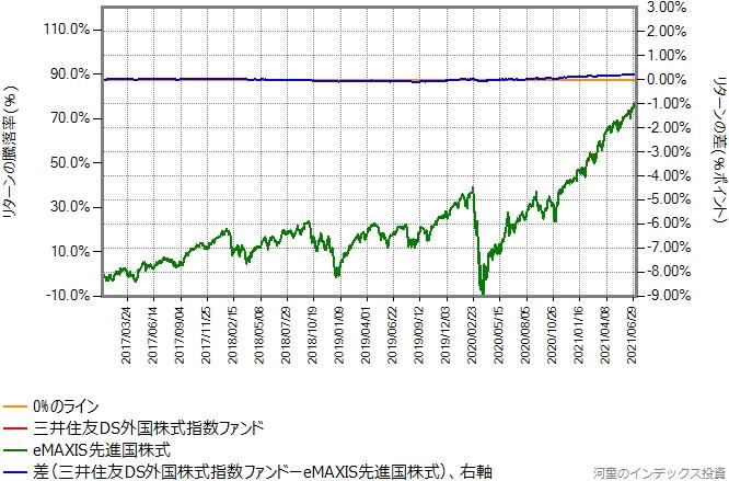 三井住友DS外国株式指数ファンドの運用コストを年率0.19%ポイント増量したものとの比較グラフ