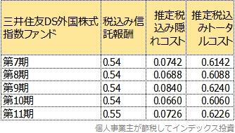 第7期からのトータルコスト一覧表