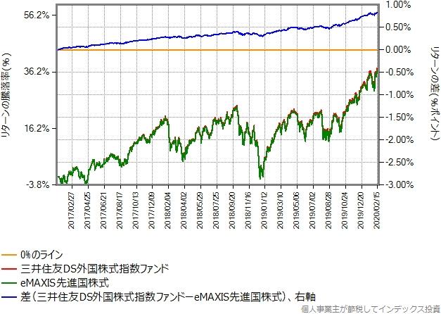 三井住友DS外国株式指数ファンドとeMAXIS先進国株式とのリターン比較グラフ