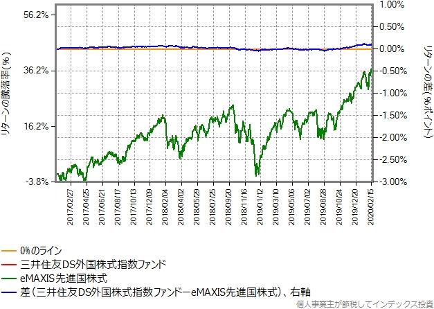 三井住友DS外国株式指数ファンドの運用コストを年率0.17%ポイント増量したものとの比較グラフ