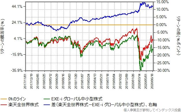 楽天全世界株式とEXE-i グローバル中小型株式とのリターン比較グラフ