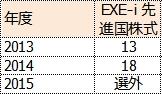 EXE-i 先進国株式のFund of the Yearの順位表