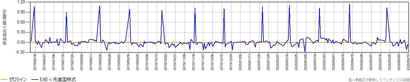直近1年間の毎営業日ごとの資金流入額の推移グラフ