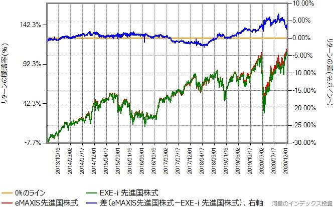 2013年6月3日から2020年12月18日までの、eMAXIS先進国株式とのリターン比較グラフ