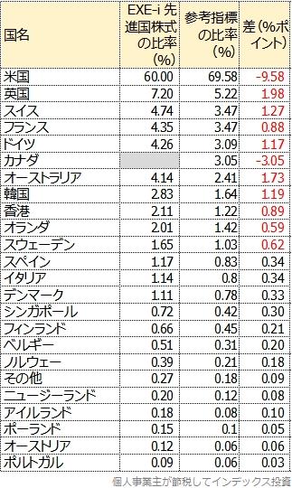 EXE-i 先進国株式の国別投資割合を、FTSEカイガイ・インデックスと比較した表
